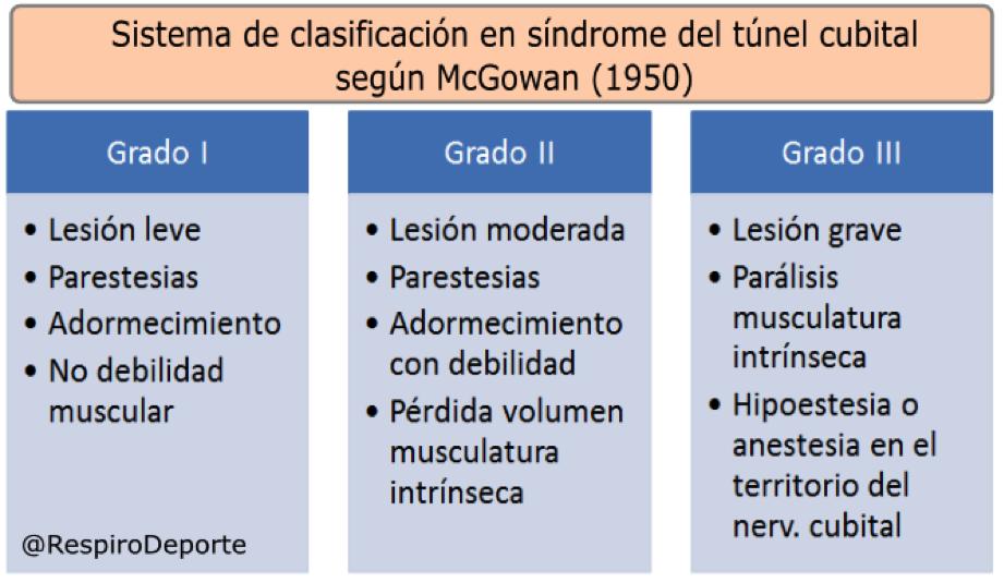 Neuralgia del nervio cubital. Tratamiento recomendado | Fisioterapia ...