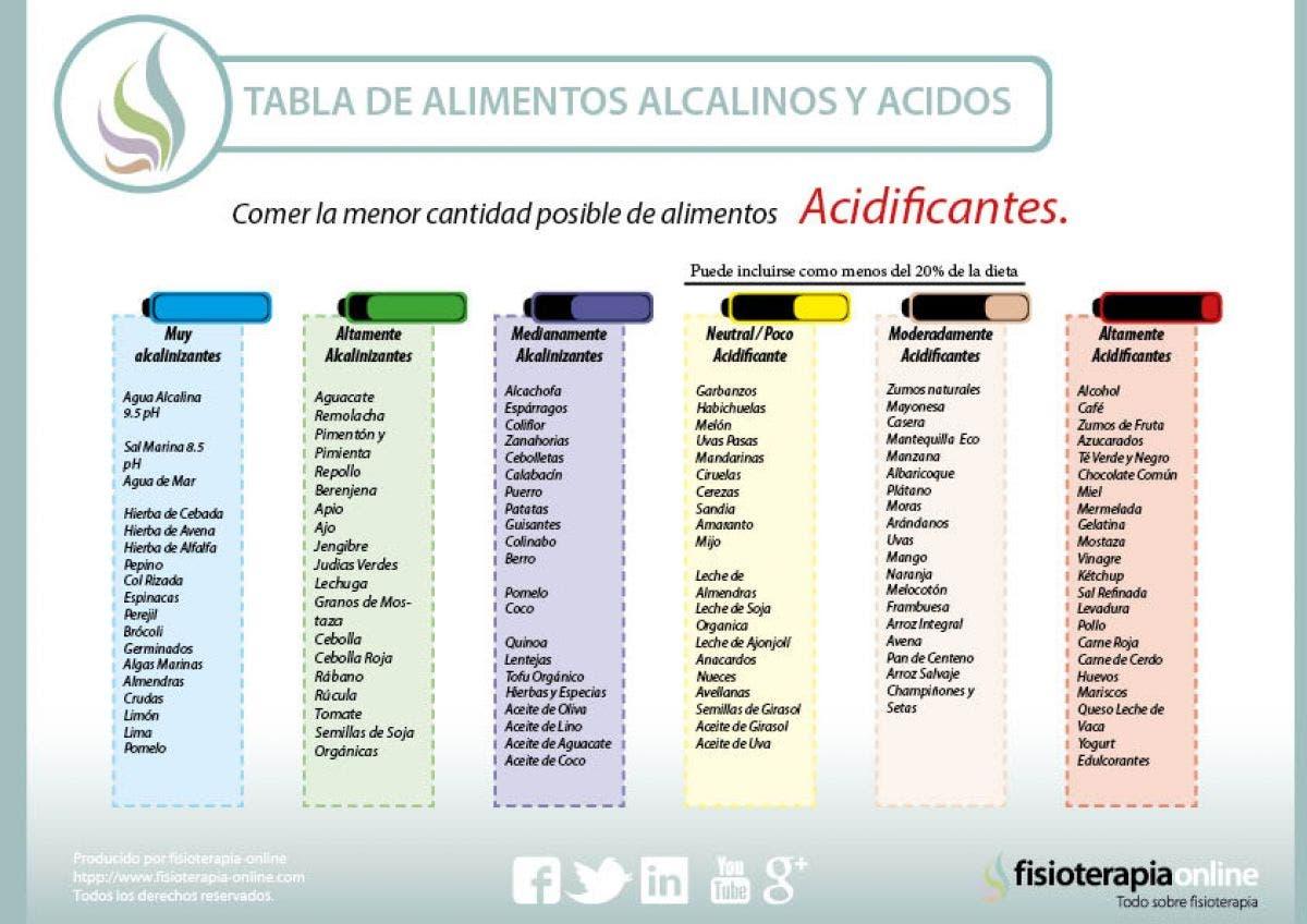 alimentos acidificantes y alimentos alcalinizantes