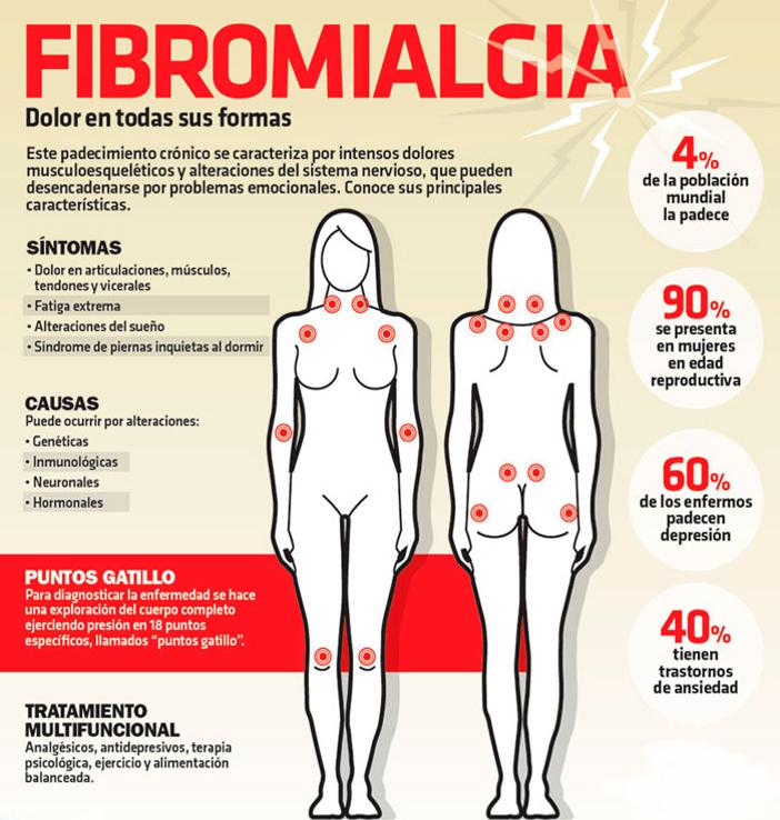 causas de la fibromialgia