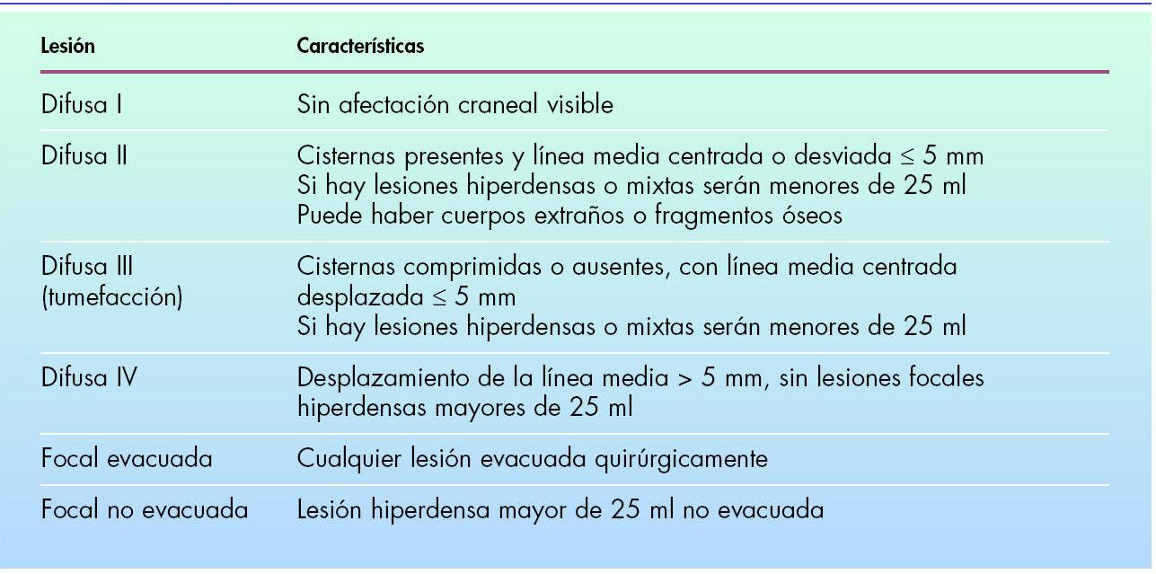 clasificación del traumatismo craneoencefálico