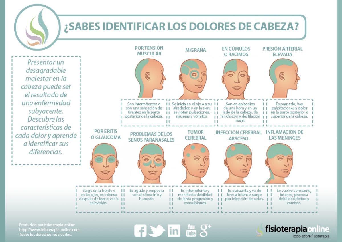 diferentes tipos de dolores de cabeza
