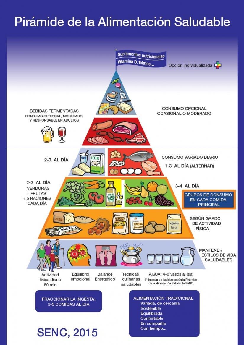 Descubre las novedades de la nueva Pirámide Alimenticia.
