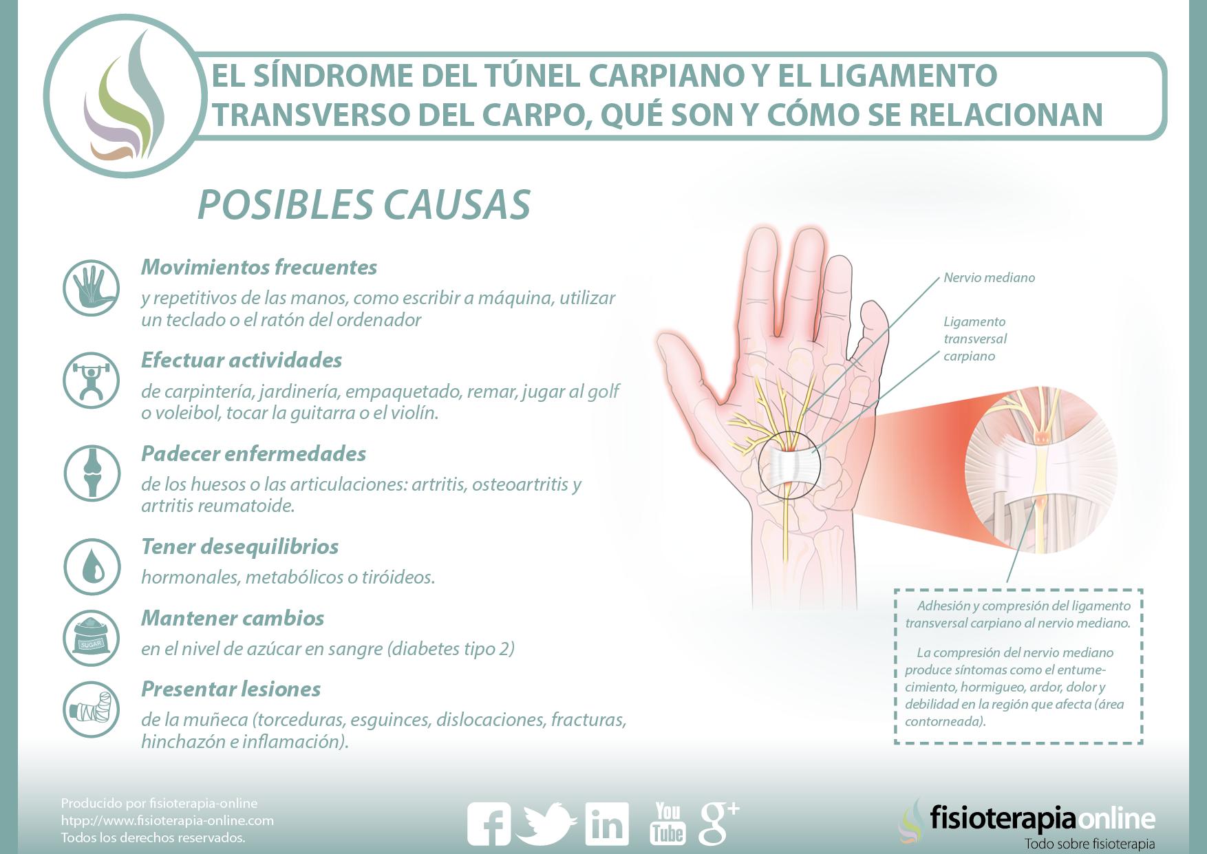 tunel carpiano sintomas y causas