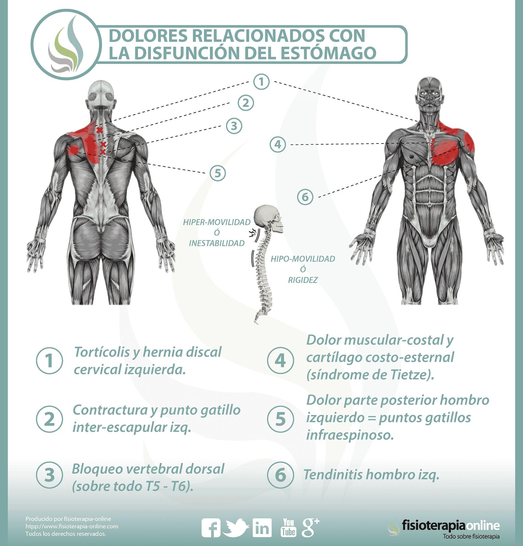 A sheynom la osteocondrosis puede estar enfermo el pecho