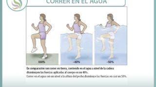 Correr en el agua. Beneficios y ventajas en la rehabilitación de lesiones