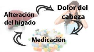 El círculo vicioso de la cefalea