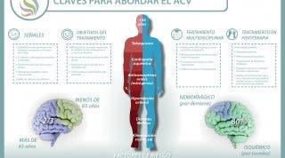 Conocer los síntomas, factores de riesgo y complicaciones de un ACV (Accidente Cerebro Vascular)