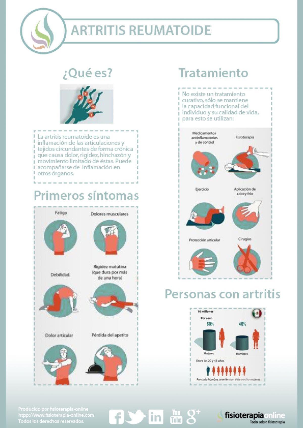 ¿Qué es la artritis reumatoide y qué diferencia la artritis de la artrosis?