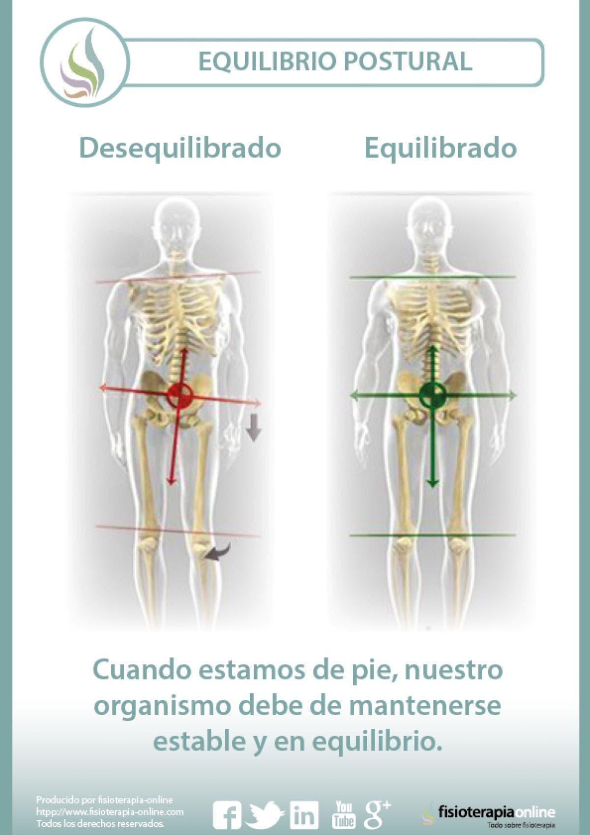 Equilibrio postural y disfunciones articulares o como las postura afecta a nuestro organismo