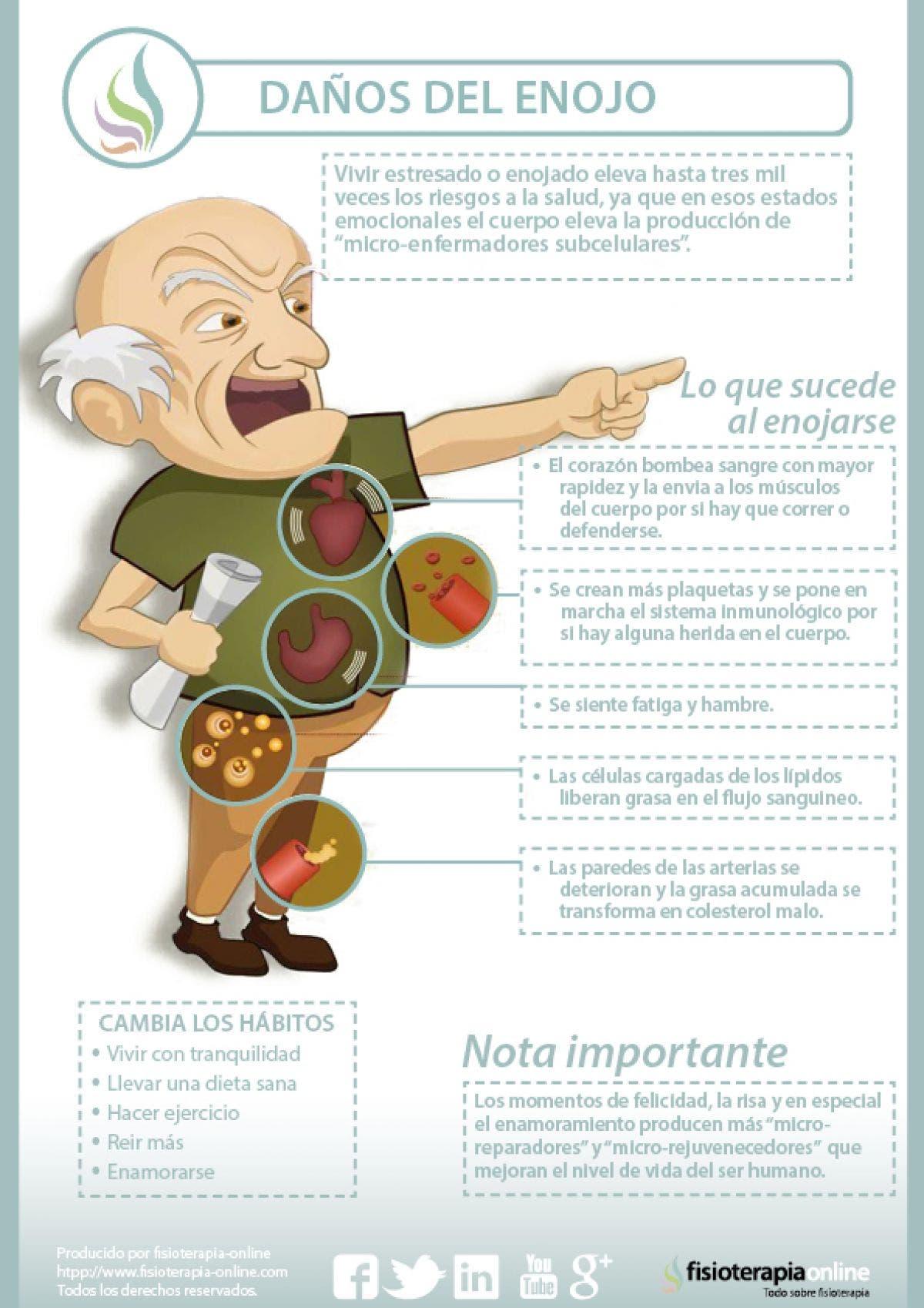 Efectos y consecuencias del enfado y el estrés sobre el organismo