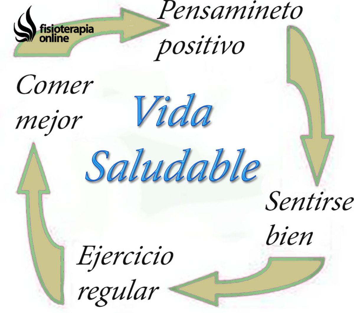 El circulo virtuoso, comer, pensar y moverse bien para sentirse mejor