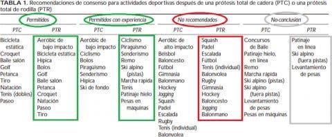 actividad deportiva con protesis de rodilla