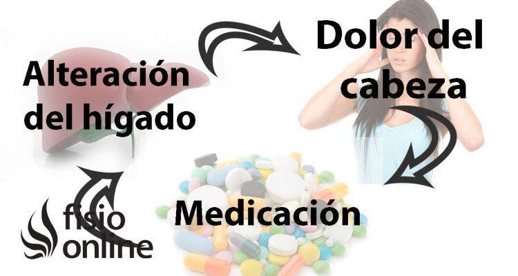 ¿El uso habitual de analgésicos y antiinflamatorios provocan dolor de cabeza?