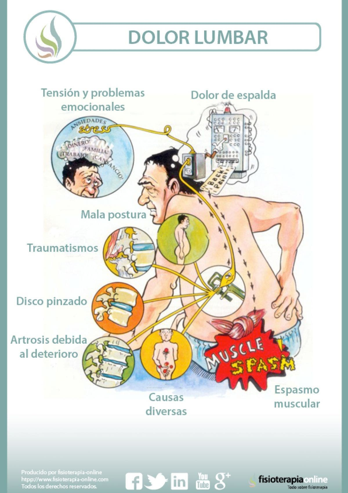 causas de la lumbalgia o lumbago