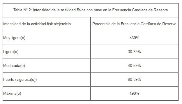 Tabla de valoración del pulso o ritmo cardiaco