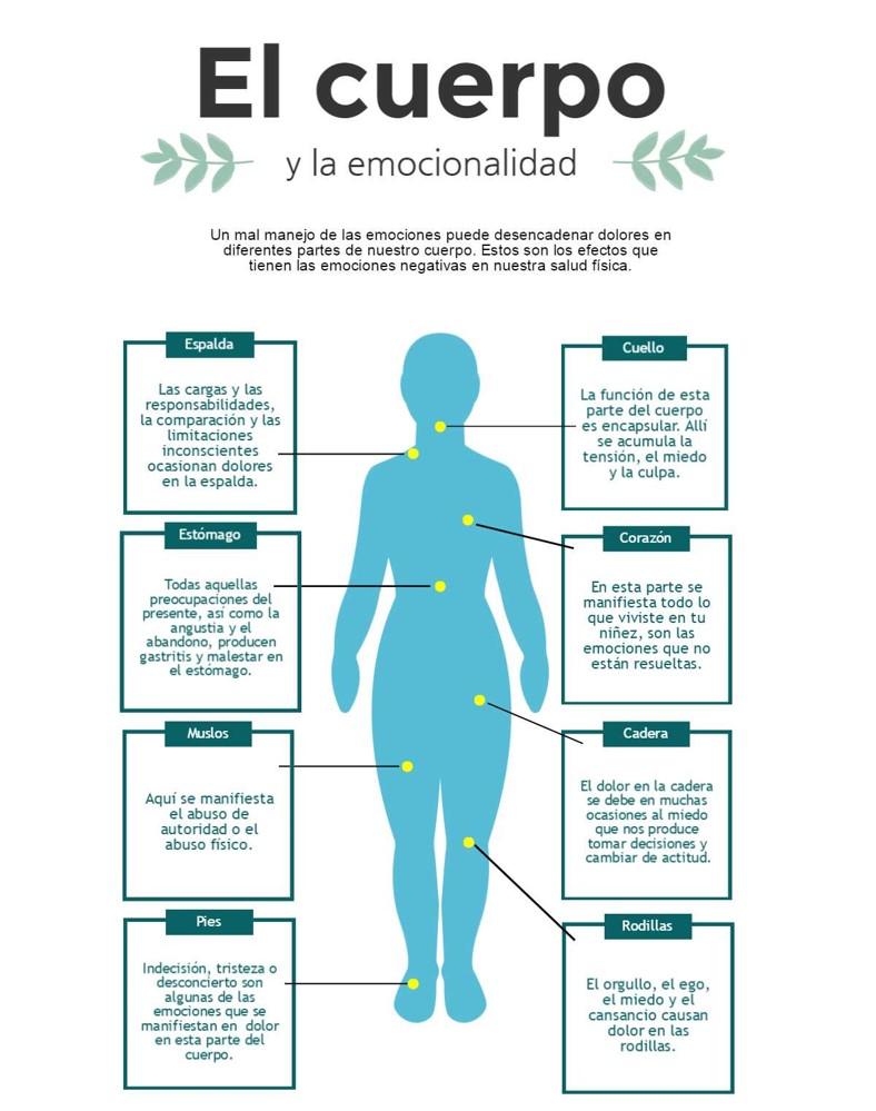 Emociones salud y enfermedades