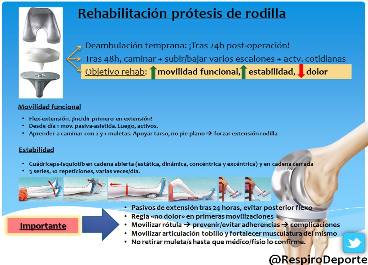 Rehabilitación de una operacion de protesis de rodilla
