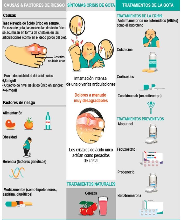 Síntomas de la enfermedad de la gota